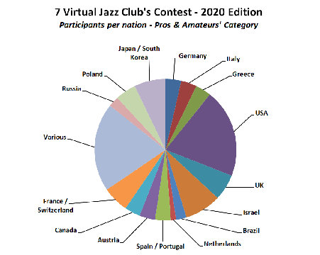 Participants per nation